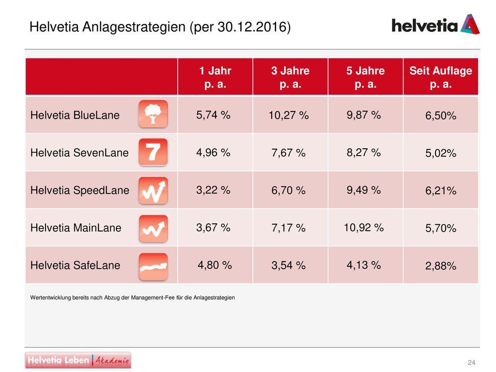 Helvetia Anlagestrategien (per 30.12.2016)