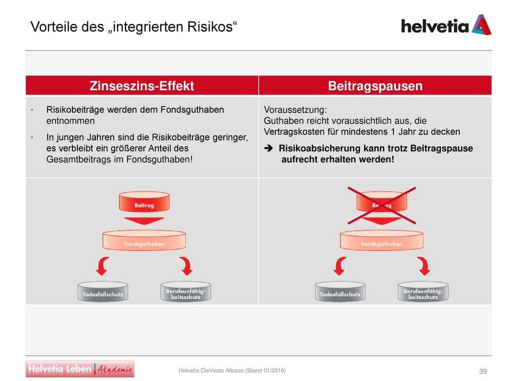 """Vorteile des """"integrierten Risikos"""