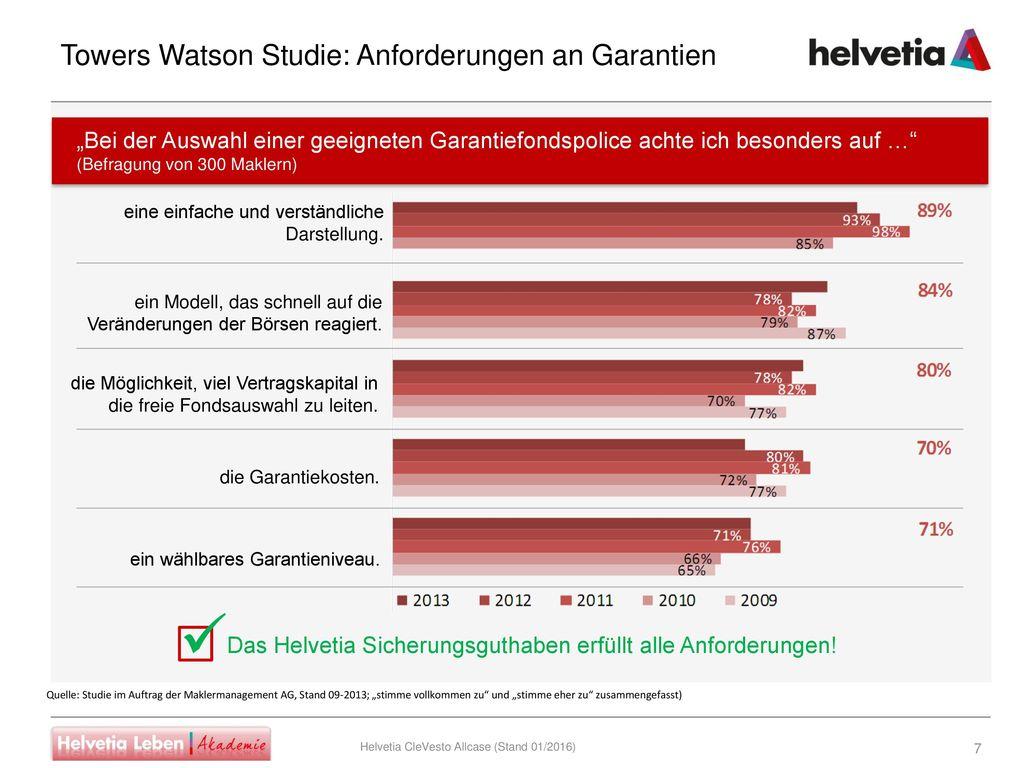 Towers Watson Studie: Anforderungen an Garantien