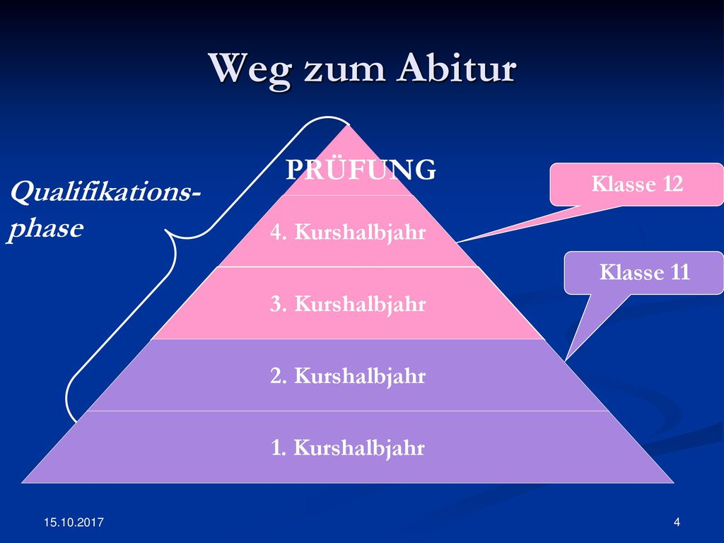 Weg zum Abitur Klasse 12 Qualifikations-phase Klasse 11 15.10.2017