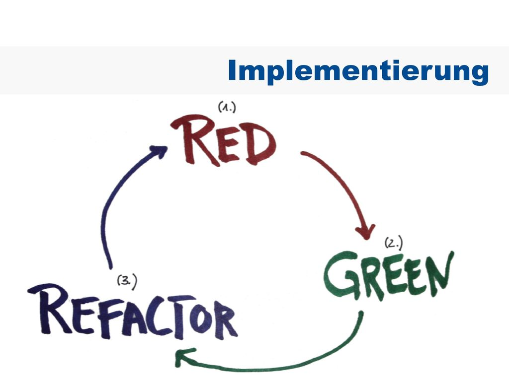 Implementierung - TDD