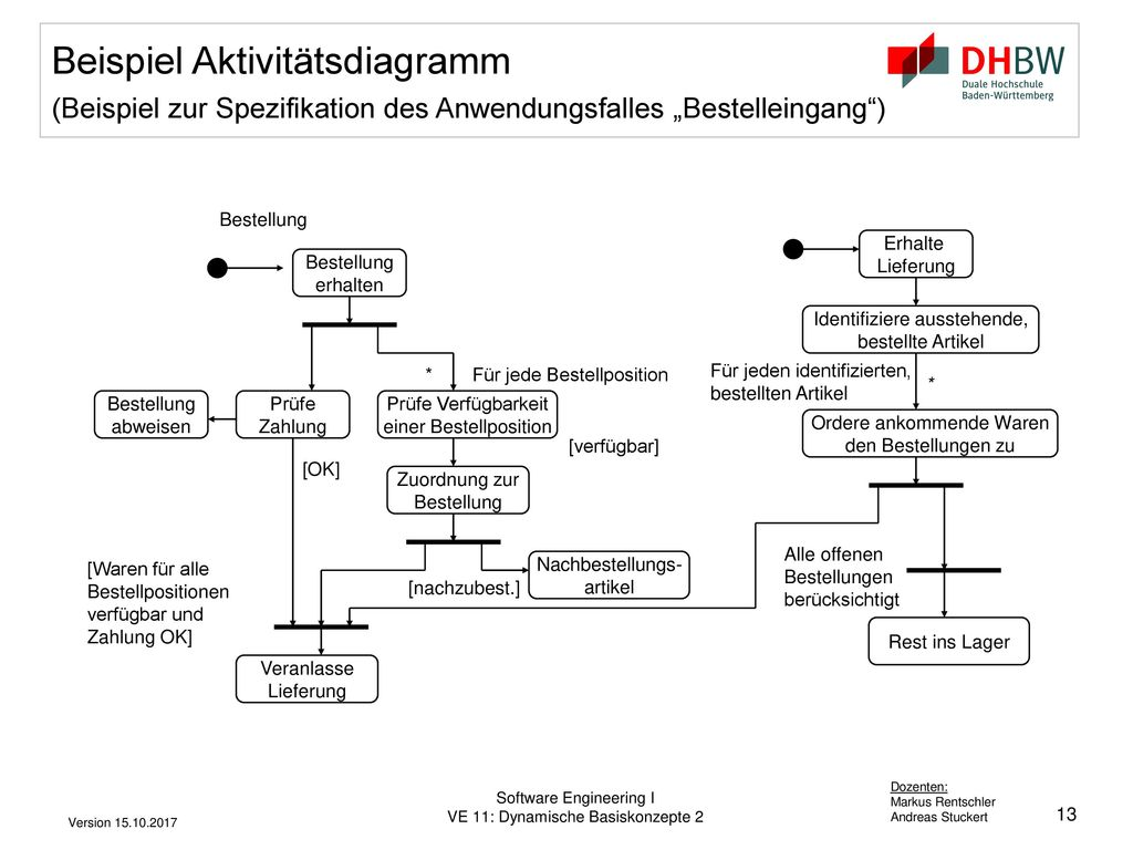 """Beispiel Aktivitätsdiagramm (Beispiel zur Spezifikation des Anwendungsfalles """"Bestelleingang )"""