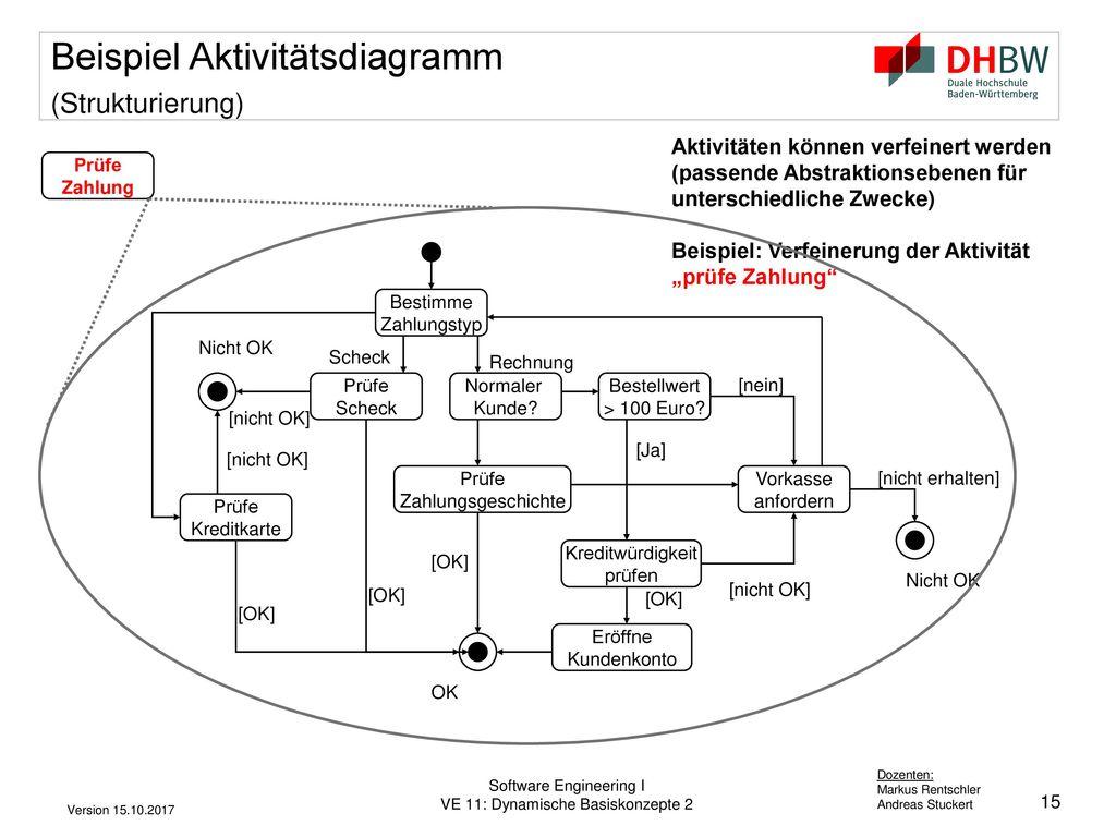 Beispiel Aktivitätsdiagramm (Strukturierung)