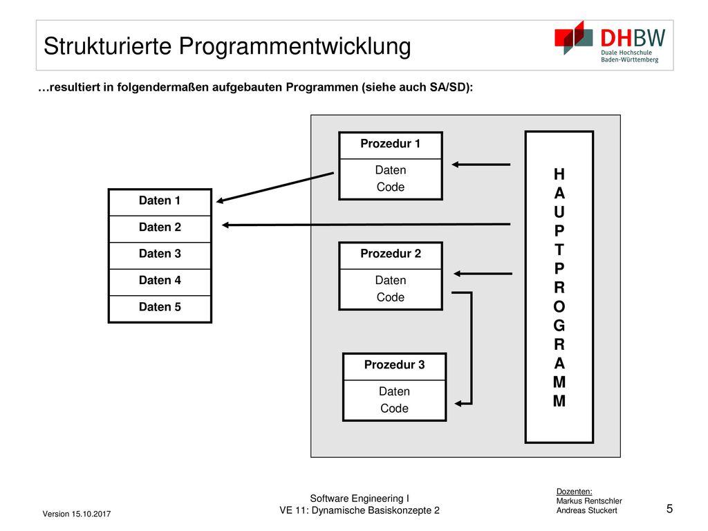 Strukturierte Programmentwicklung