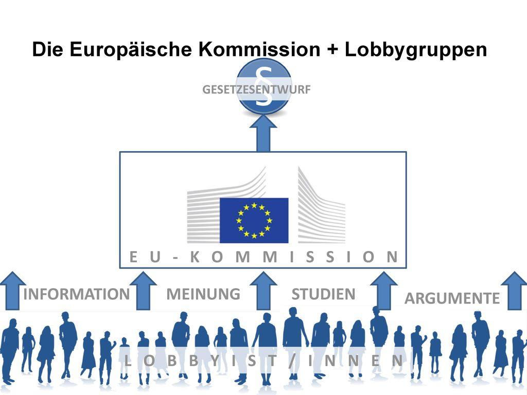 Die Europäische Kommission + Lobbygruppen