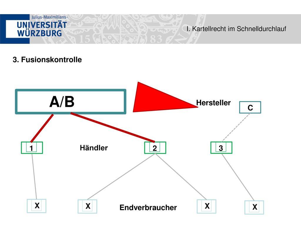 A/B 3. Fusionskontrolle Hersteller C 1 Händler 2 3 X X Endverbraucher