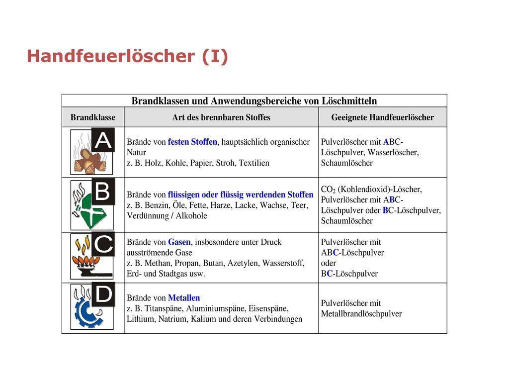 Handfeuerlöscher (I)