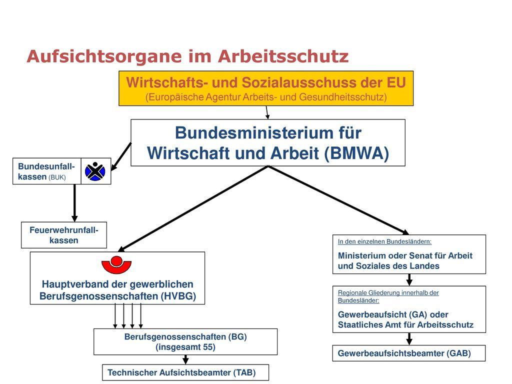 Bundesministerium für Wirtschaft und Arbeit (BMWA)