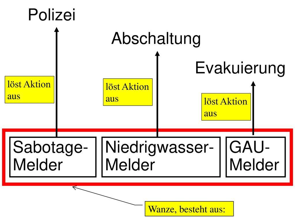 Niedrigwasser-Melder GAU-Melder