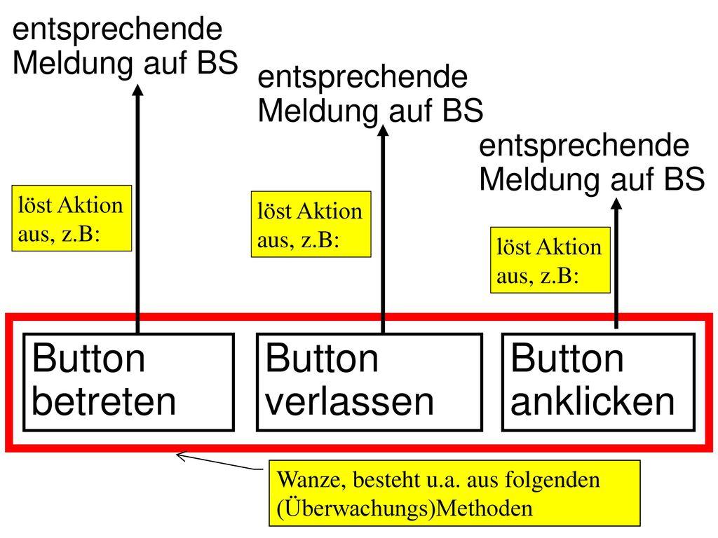 Button betreten Button verlassen Button anklicken