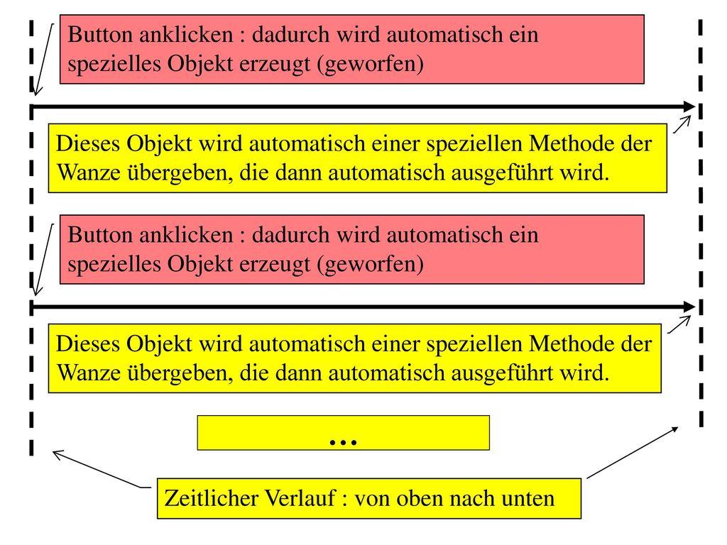 Button anklicken : dadurch wird automatisch ein spezielles Objekt erzeugt (geworfen)