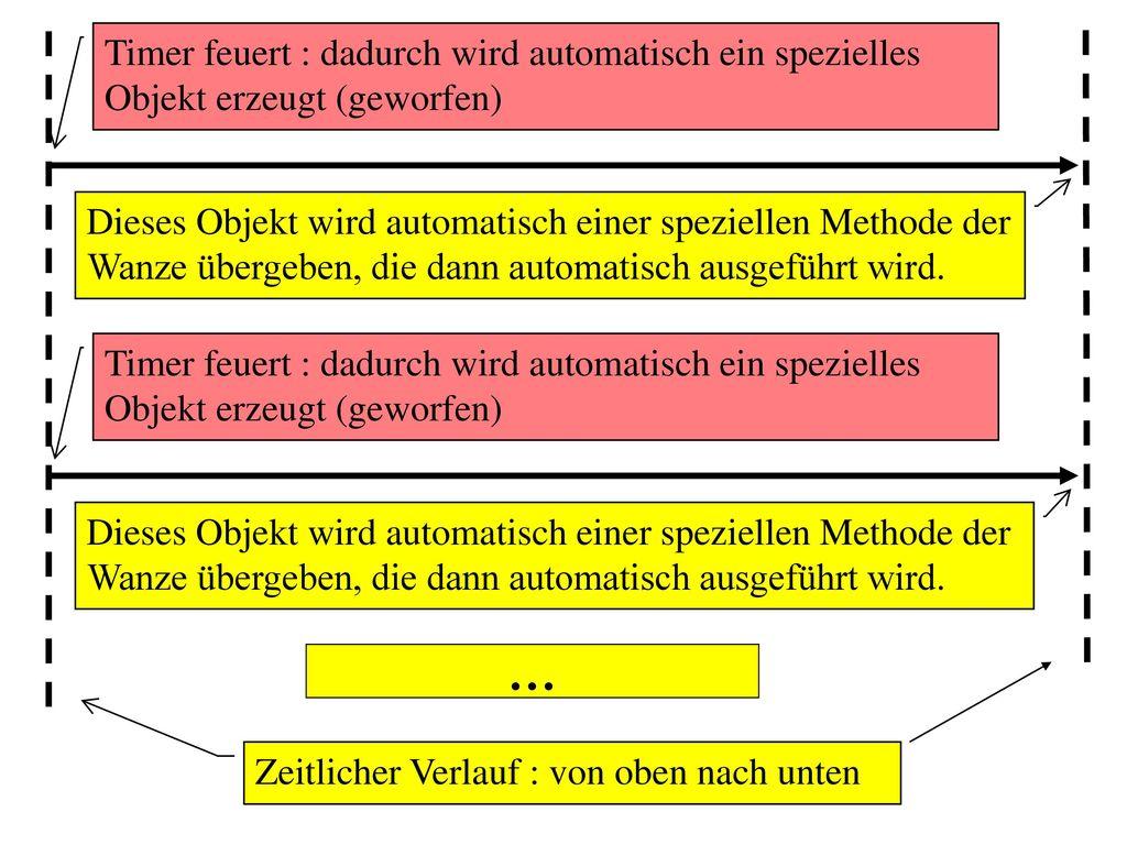 Timer feuert : dadurch wird automatisch ein spezielles Objekt erzeugt (geworfen)