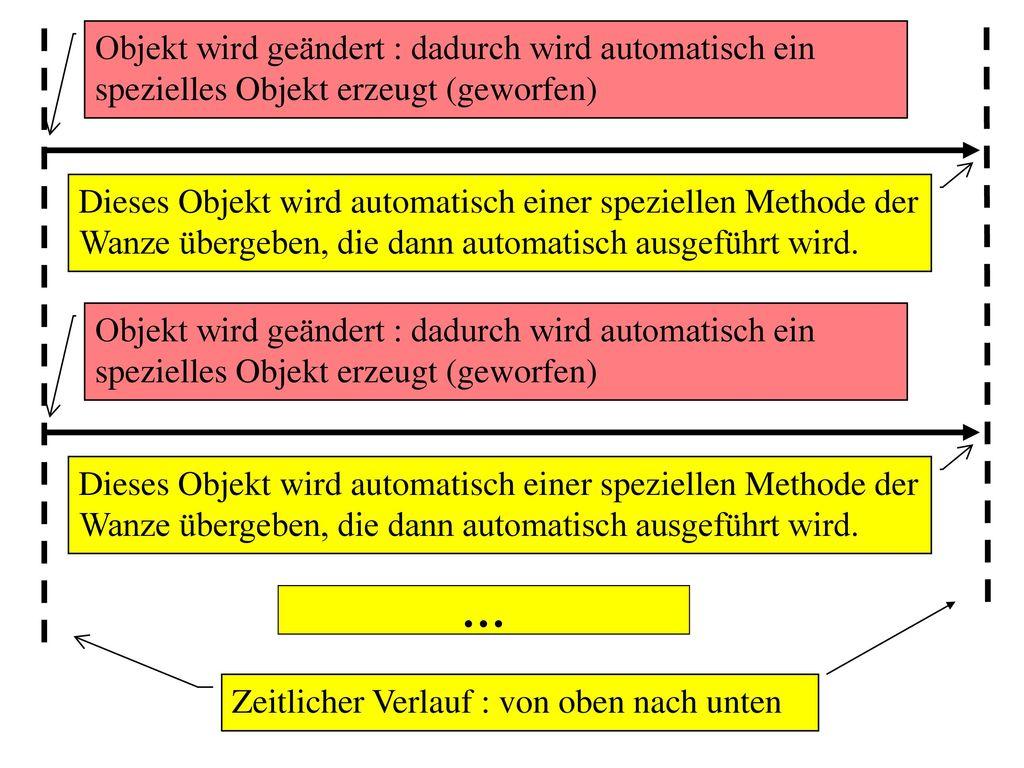 Objekt wird geändert : dadurch wird automatisch ein spezielles Objekt erzeugt (geworfen)