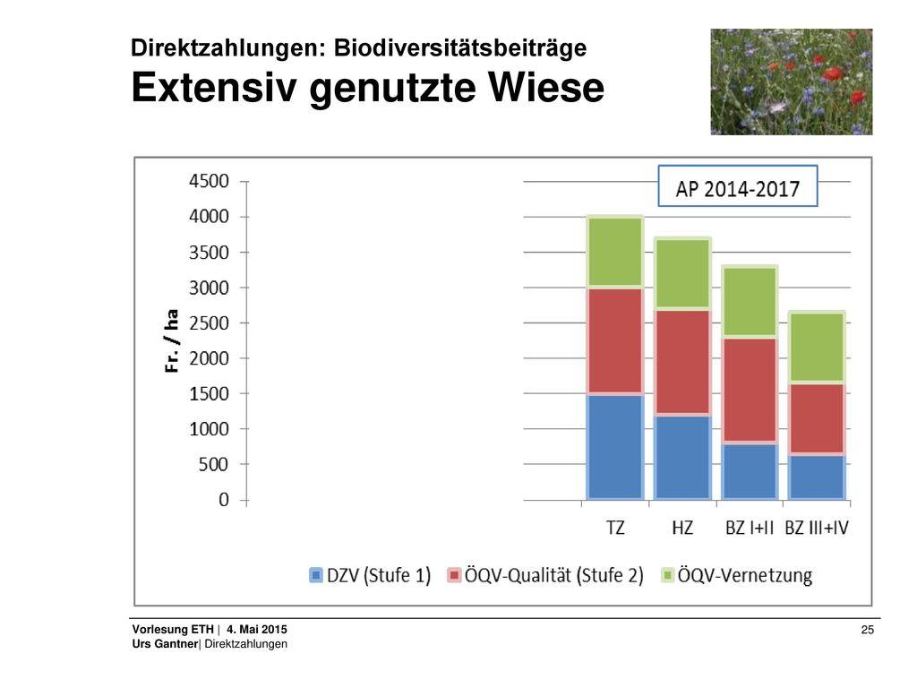 Direktzahlungen: Biodiversitätsbeiträge Extensiv genutzte Wiese