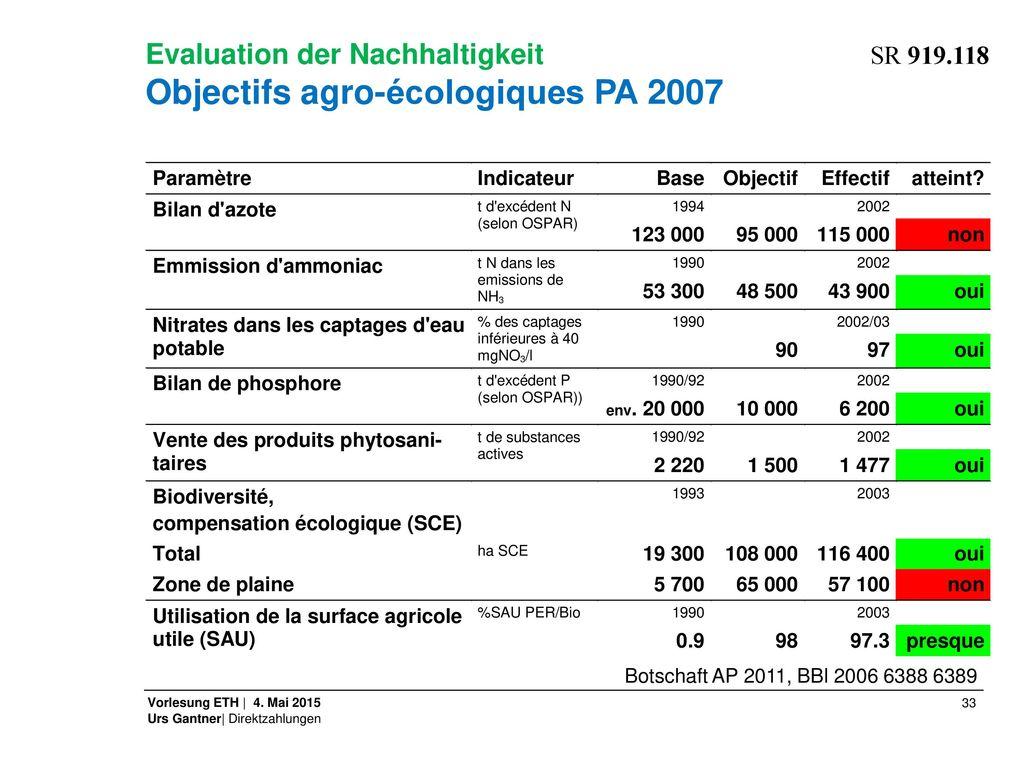 Evaluation der Nachhaltigkeit SR 919