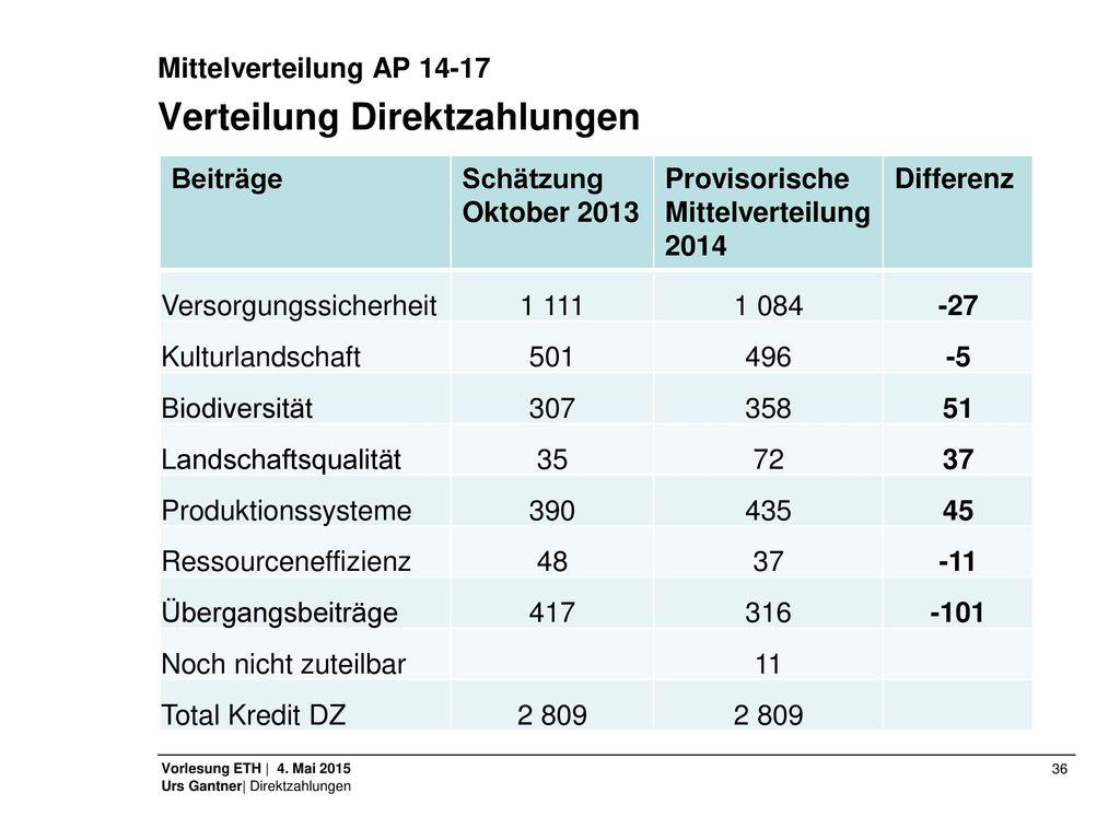 Verteilung Direktzahlungen
