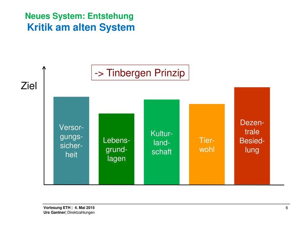 -> Tinbergen Prinzip Ziel
