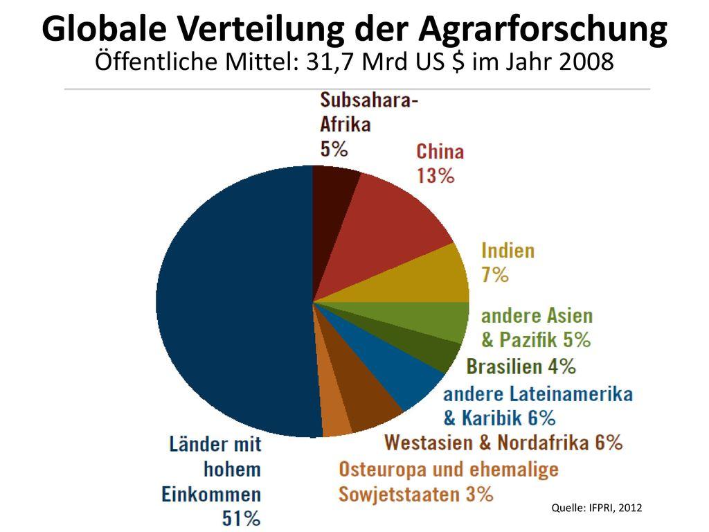 Privatisierung der Forschung Öffentliche und private Ausgaben für Agrarforschung im Jahr 2000 und 2008 in Milliarden US-Dollar