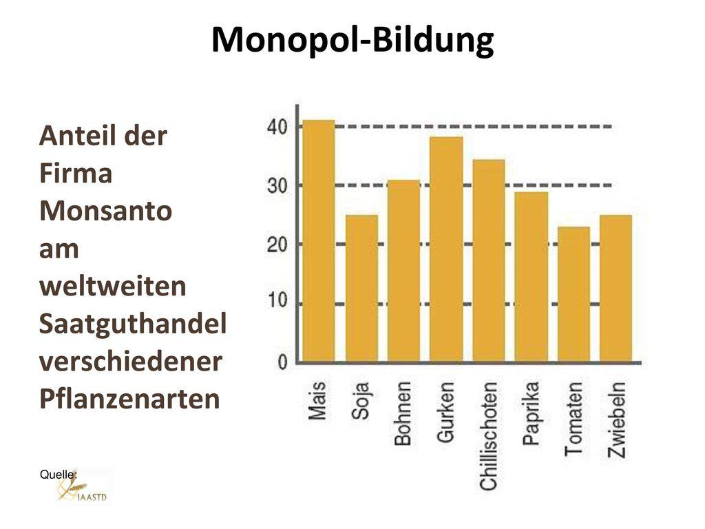 Marktkonzentration Pharma 55% Agrarchemie 89% Biotechnologie 66% (gesamte Branche) Agro-Gentechnik > 90%