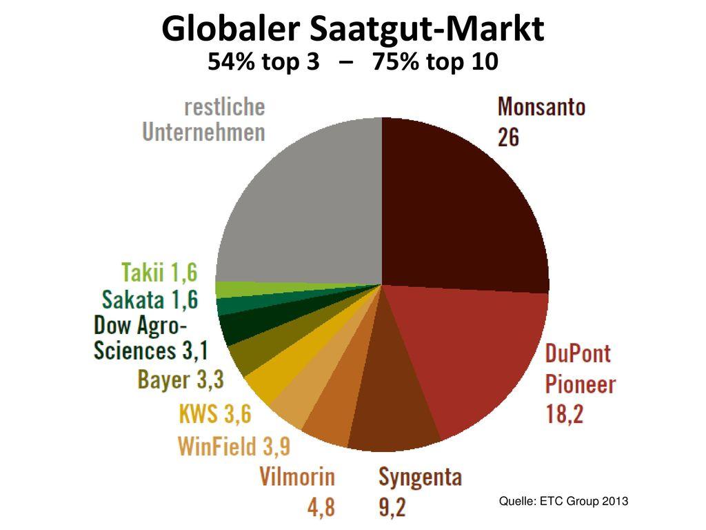 Gilt auch für Inputs wie Saatgut, Hochleistungstiere, Pestizide,