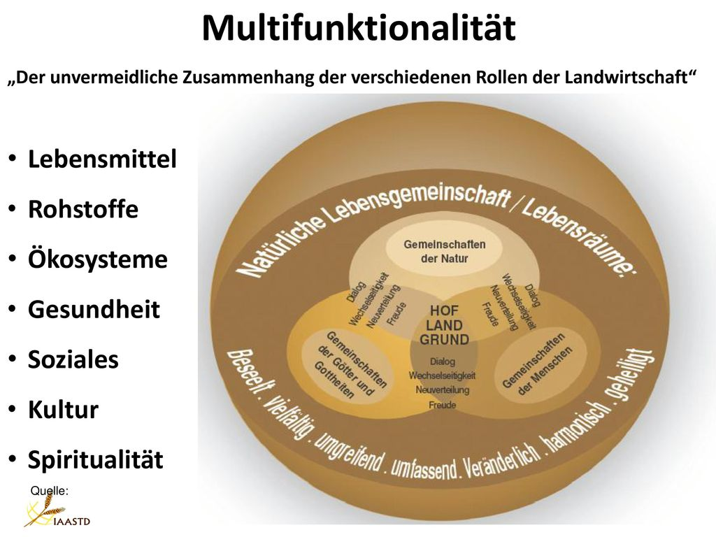Multifunktionalität Lebensmittel Rohstoffe Ökosysteme Gesundheit