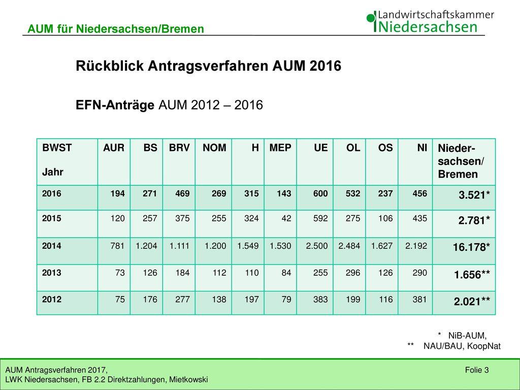 Rückblick Antragsverfahren AUM 2016