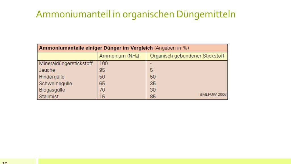 Ammoniumanteil in organischen Düngemitteln