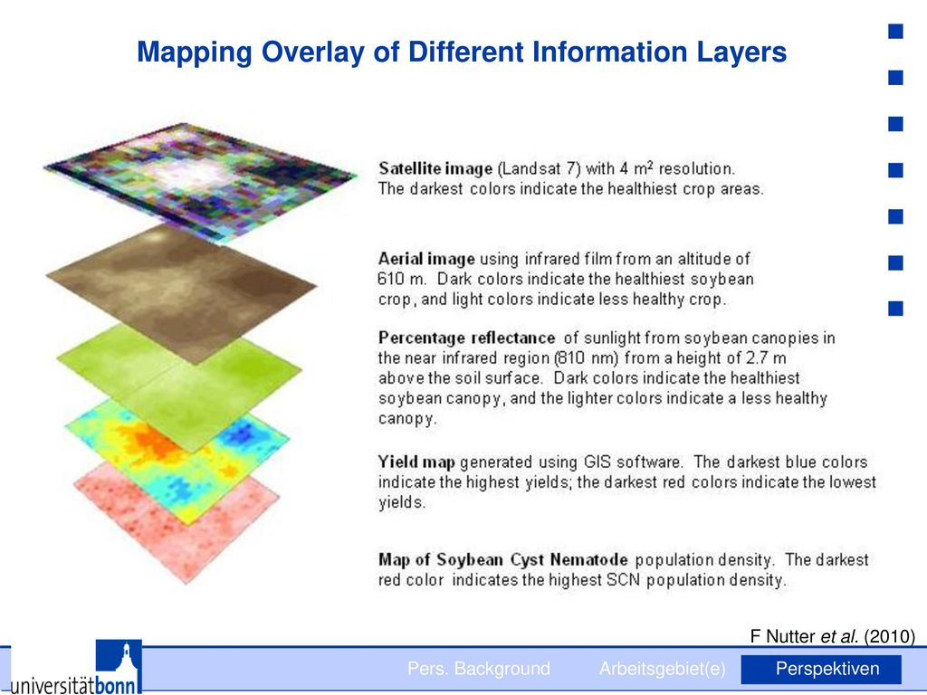 Mapping Overlay of Different Information Layers