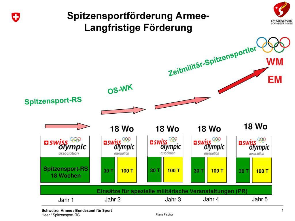 Spitzensportförderung Armee- Langfristige Förderung