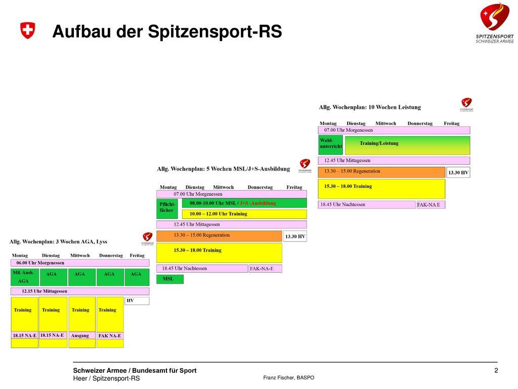 Aufbau der Spitzensport-RS