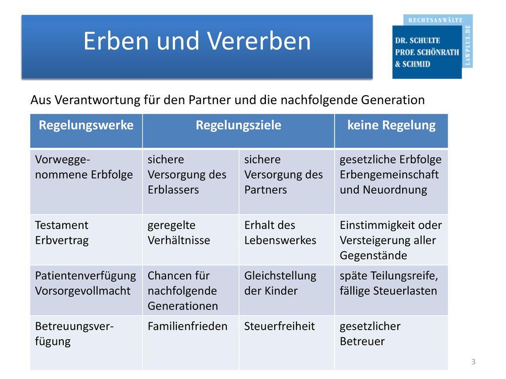 Erben und Vererben Aus Verantwortung für den Partner und die nachfolgende Generation. Regelungswerke.