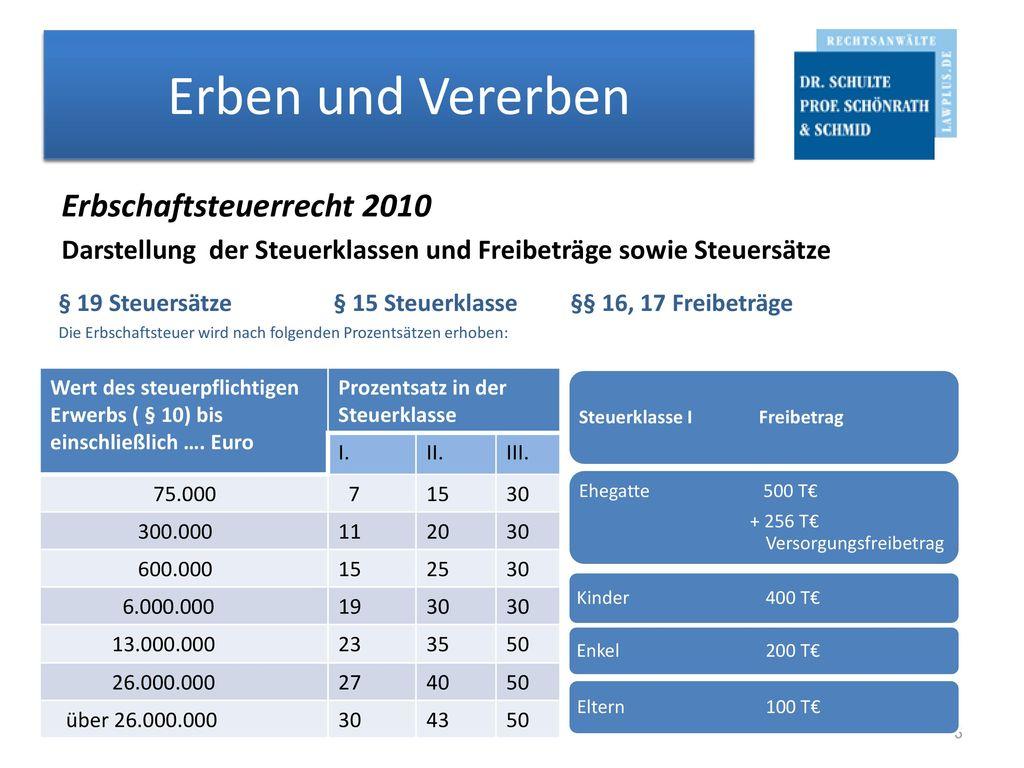 Erben und Vererben Erbschaftsteuerrecht 2010