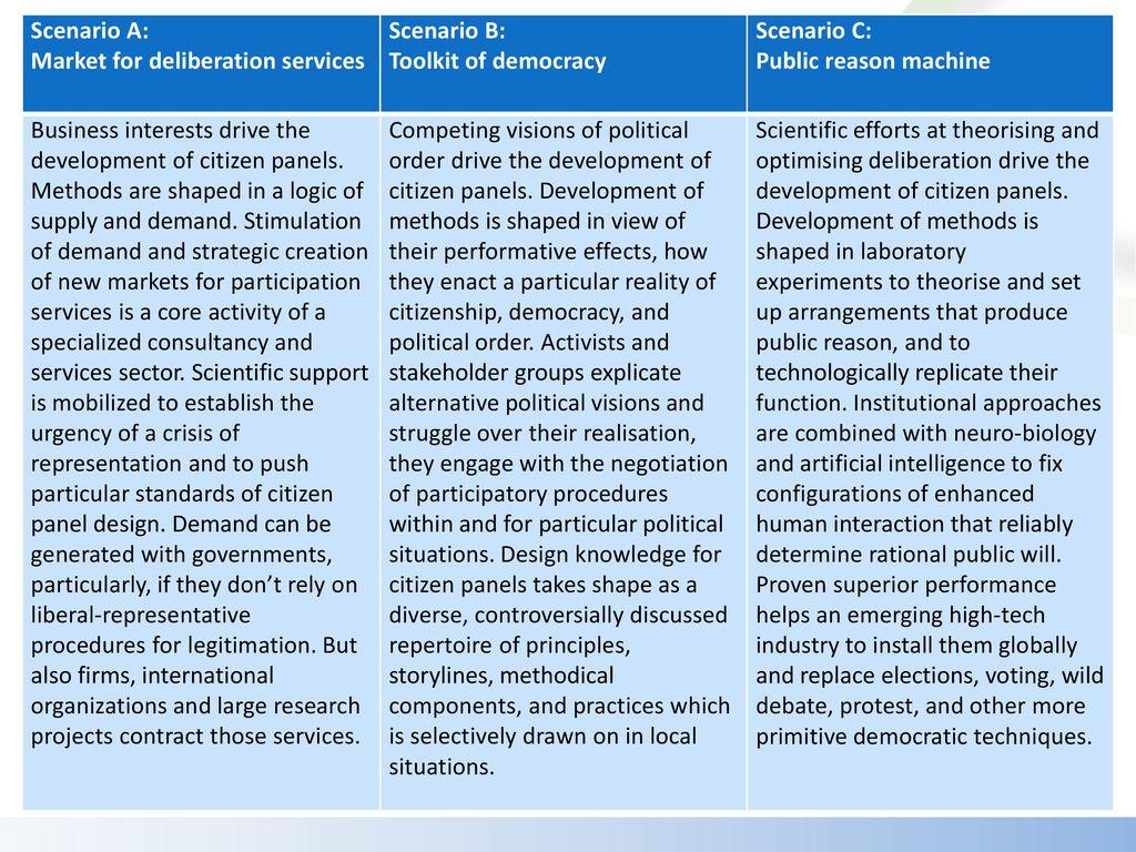 Scenario A: Market for deliberation services. Scenario B: Toolkit of democracy. Scenario C: Public reason machine.
