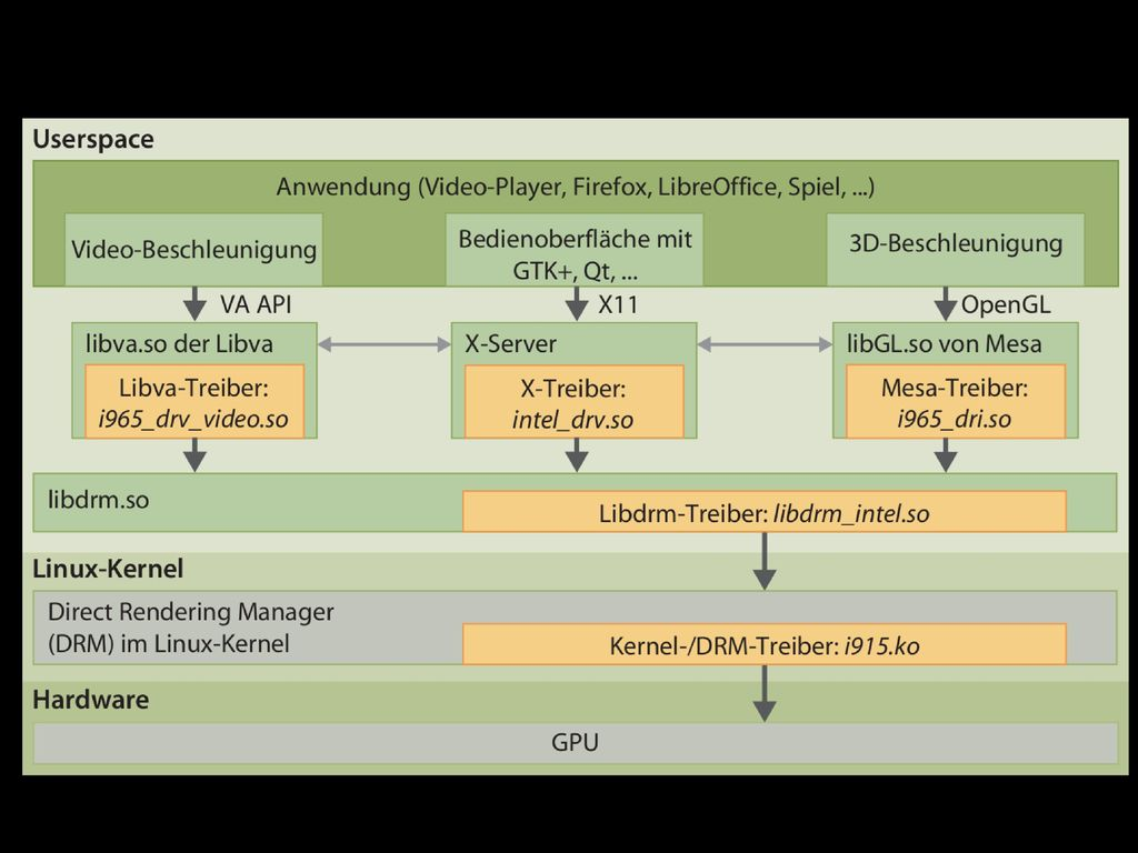 GPU drivers (OSS) Quelle: c t 23/2014, S.
