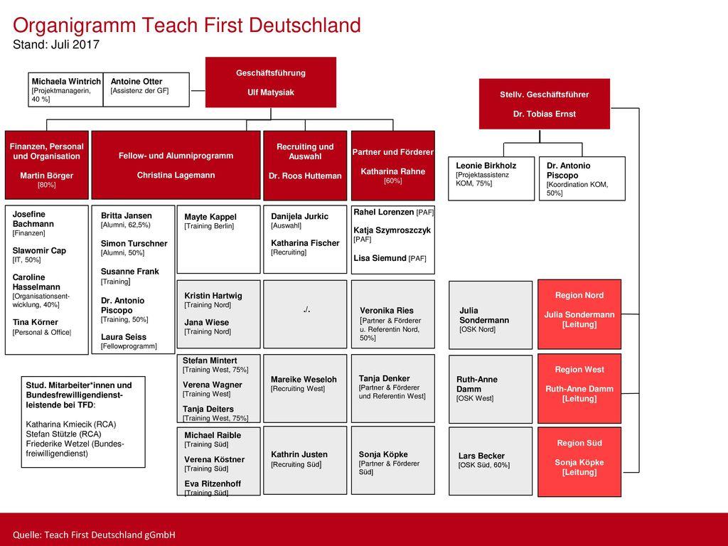 Organigramm Teach First Deutschland Stand: Juli 2017