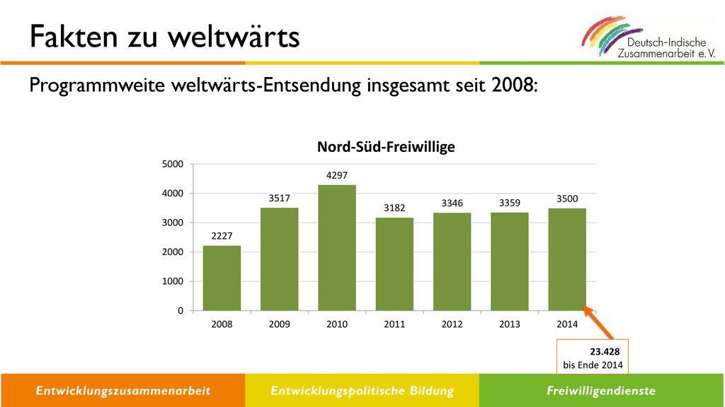 Fakten zu weltwärts Programmweite weltwärts-Entsendung insgesamt seit 2008: 23.428 bis Ende 2014