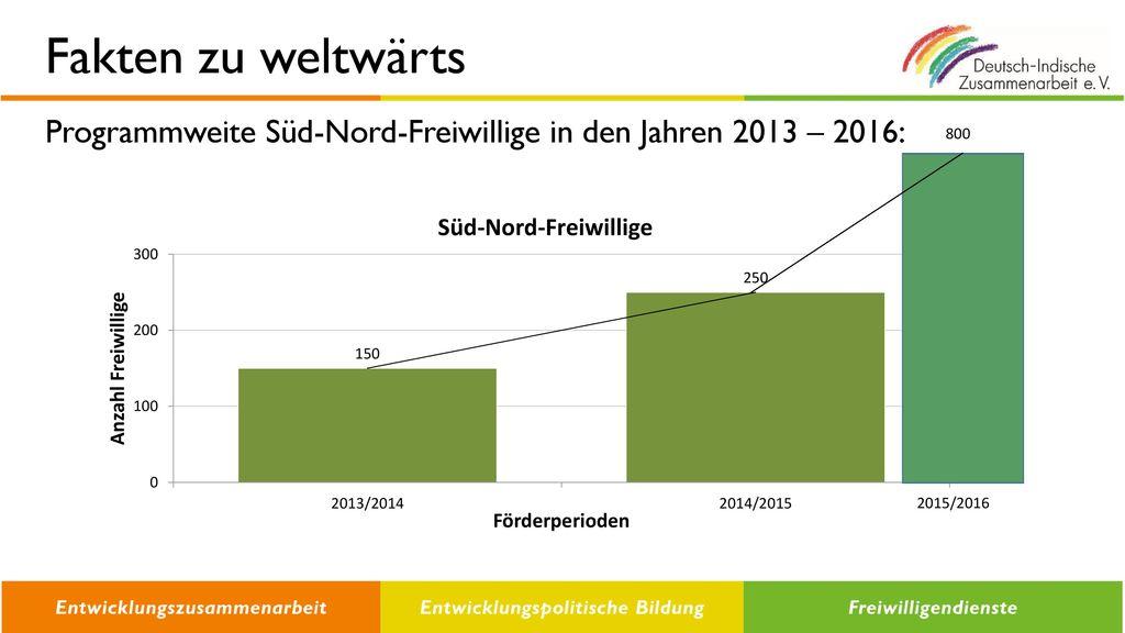 Fakten zu weltwärts Programmweite Süd-Nord-Freiwillige in den Jahren 2013 – 2016: 800 2015/2016