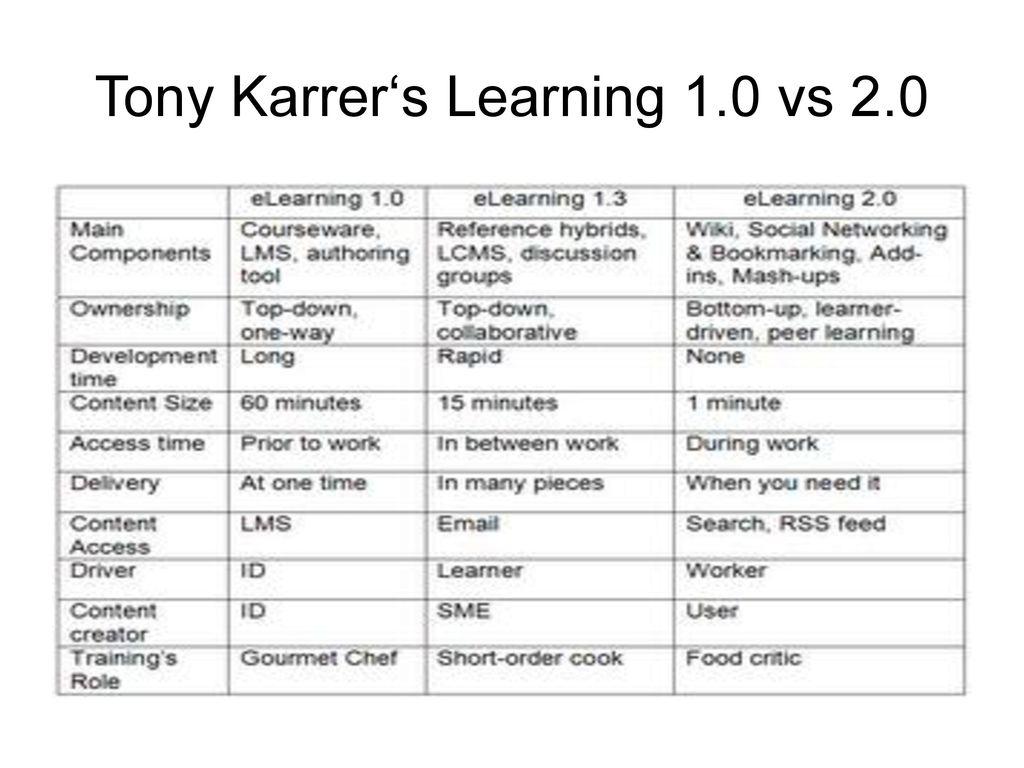 Tony Karrer's Learning 1.0 vs 2.0