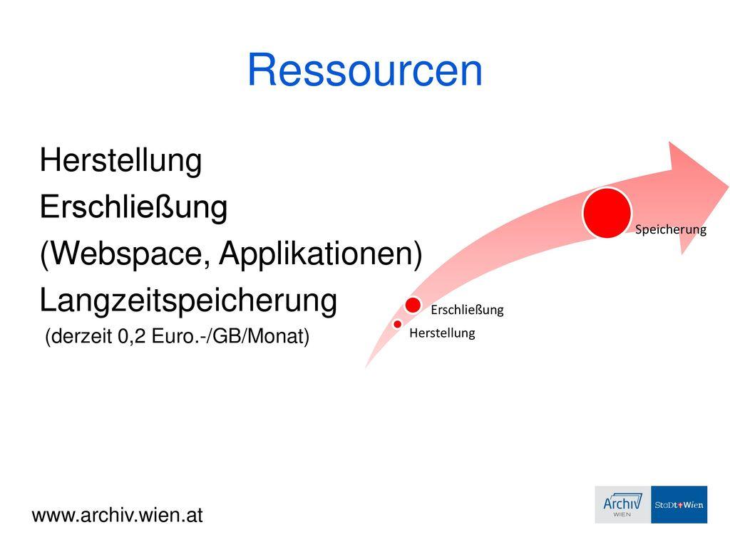 Ressourcen Herstellung Erschließung (Webspace, Applikationen)