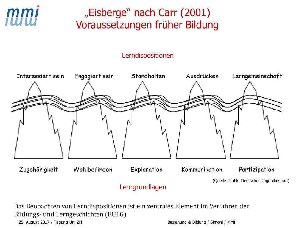 """""""Eisberge nach Carr (2001) Voraussetzungen früher Bildung"""
