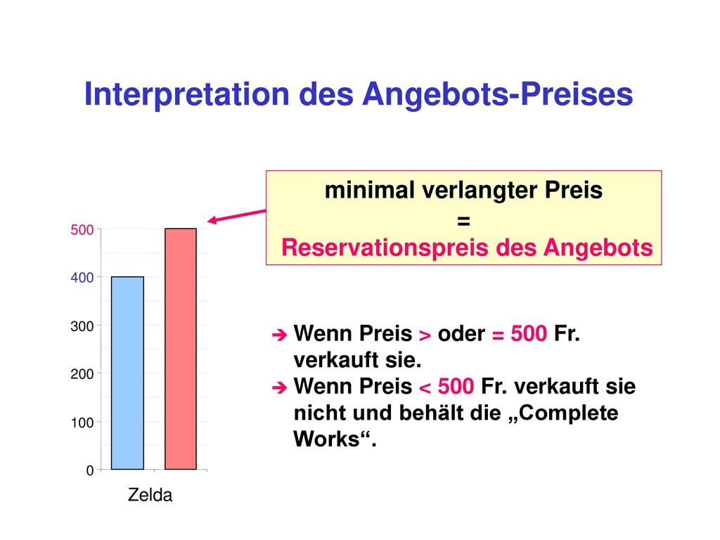 Interpretation des Angebots-Preises