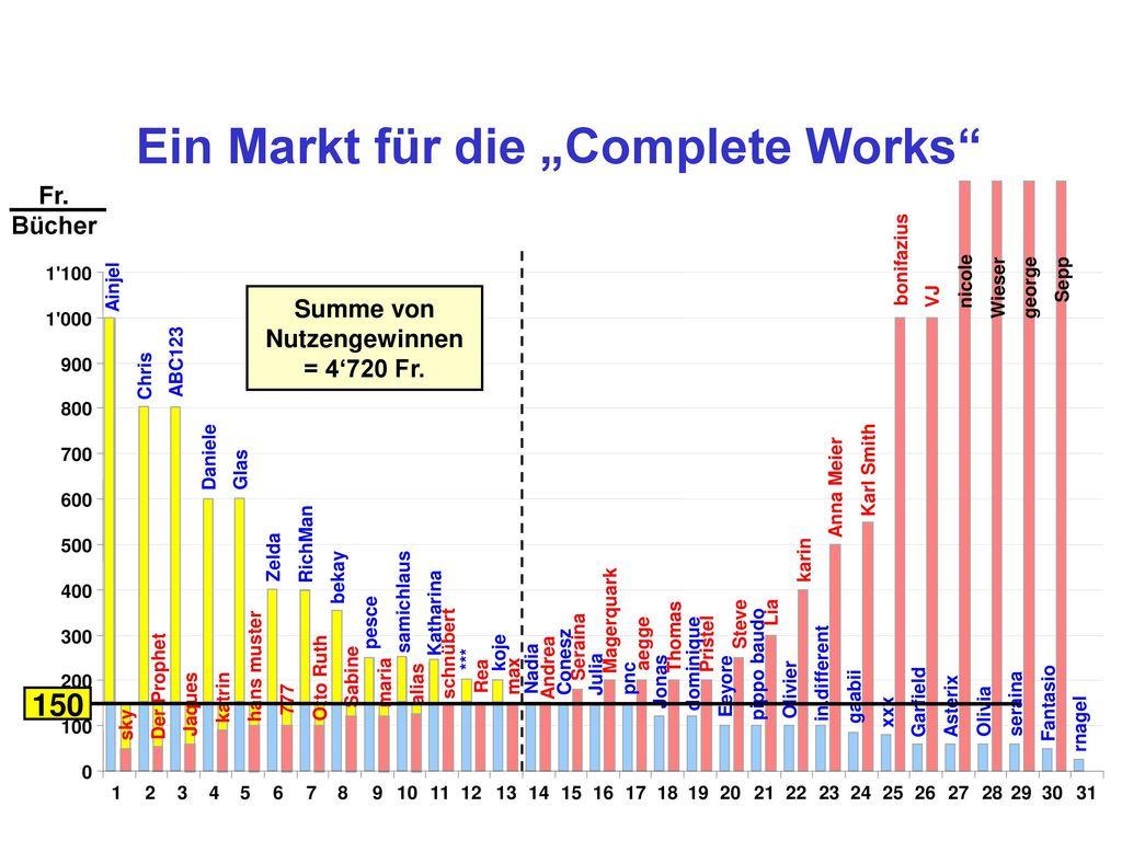 """Ein Markt für die """"Complete Works Summe von Nutzengewinnen"""