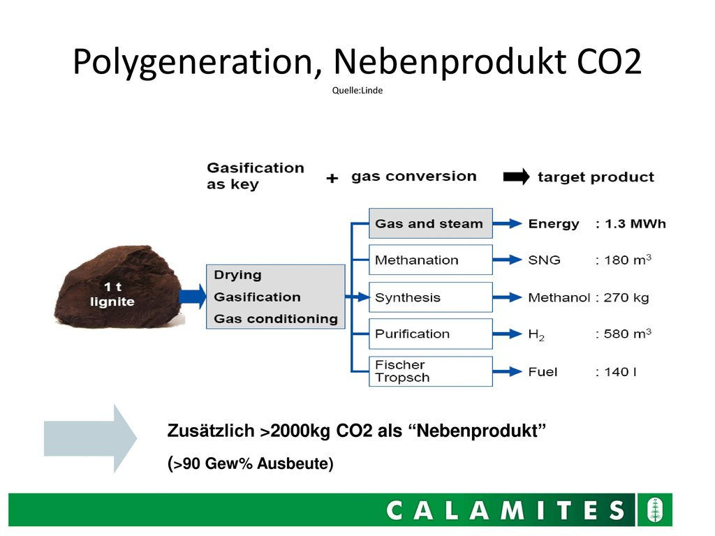 Polygeneration, Nebenprodukt CO2 Quelle:Linde