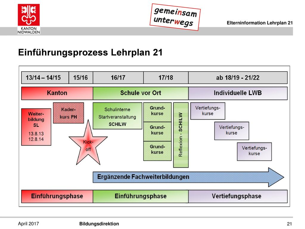 Einführungsprozess Lehrplan 21