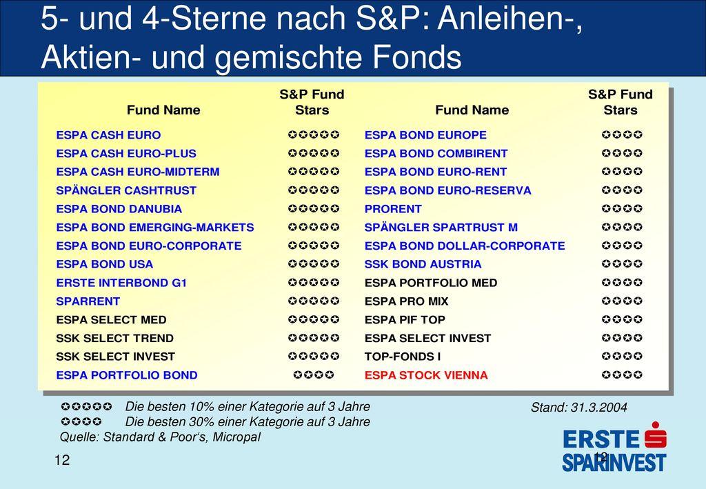 5- und 4-Sterne nach S&P: Anleihen-, Aktien- und gemischte Fonds