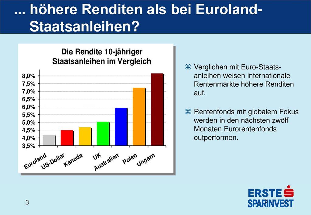 ... höhere Renditen als bei Euroland- Staatsanleihen