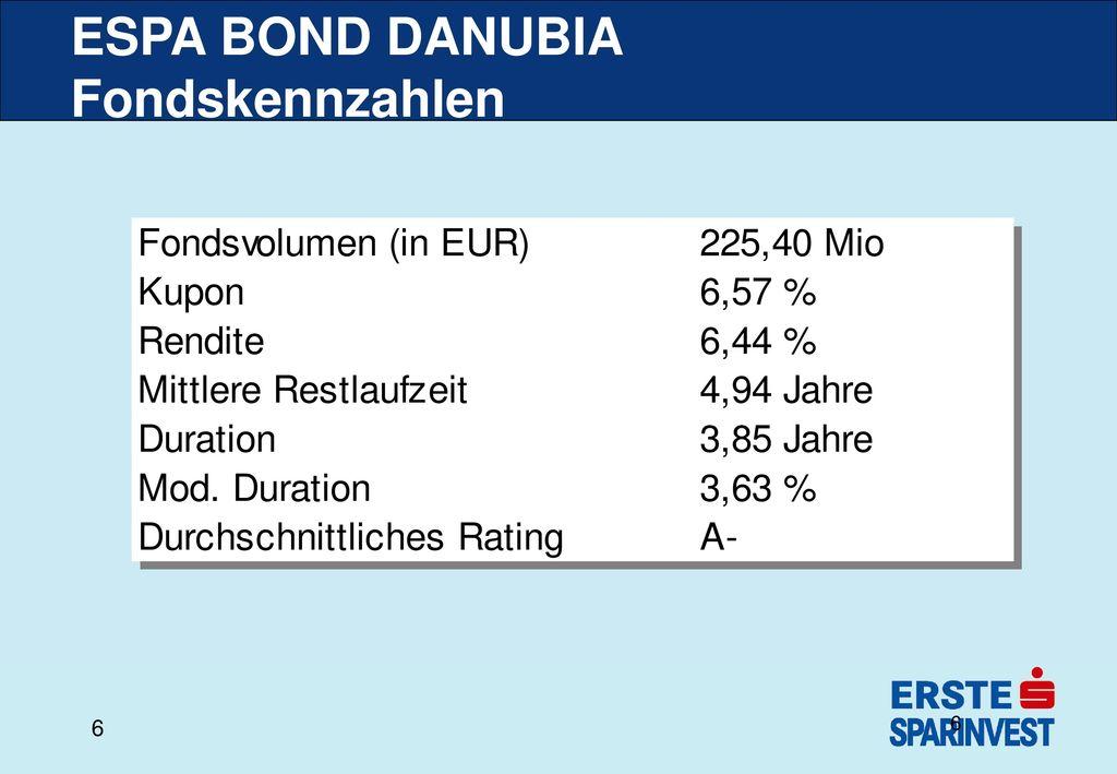 ESPA BOND DANUBIA Fondskennzahlen