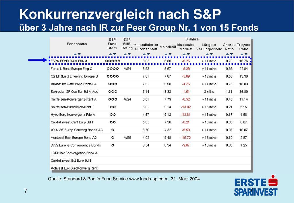 Konkurrenzvergleich nach S&P über 3 Jahre nach IR zur Peer Group Nr
