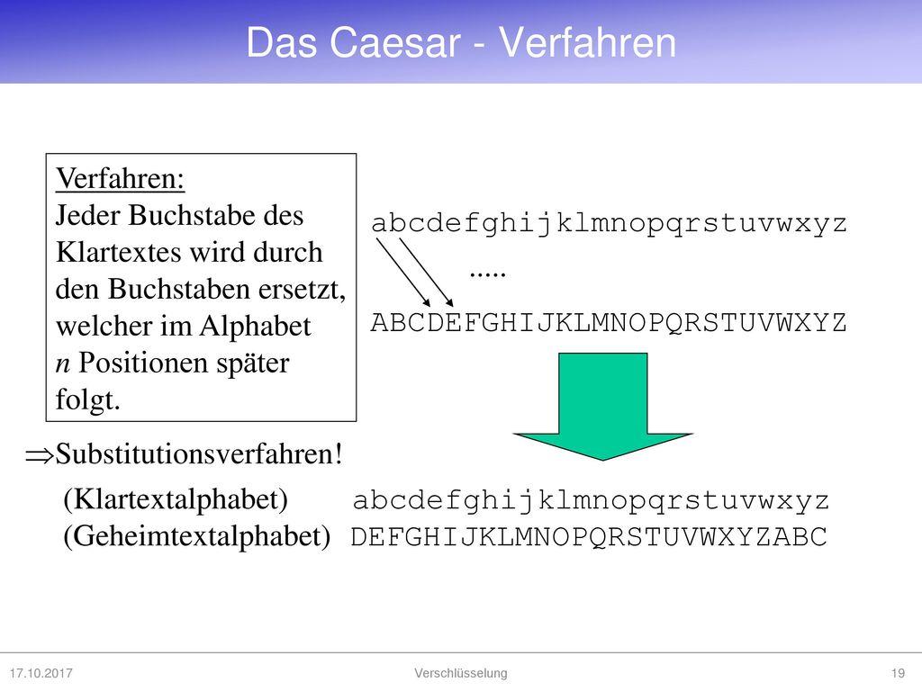 Das Caesar - Verfahren Verfahren: Jeder Buchstabe des Klartextes wird durch den Buchstaben ersetzt, welcher im Alphabet n Positionen später folgt.