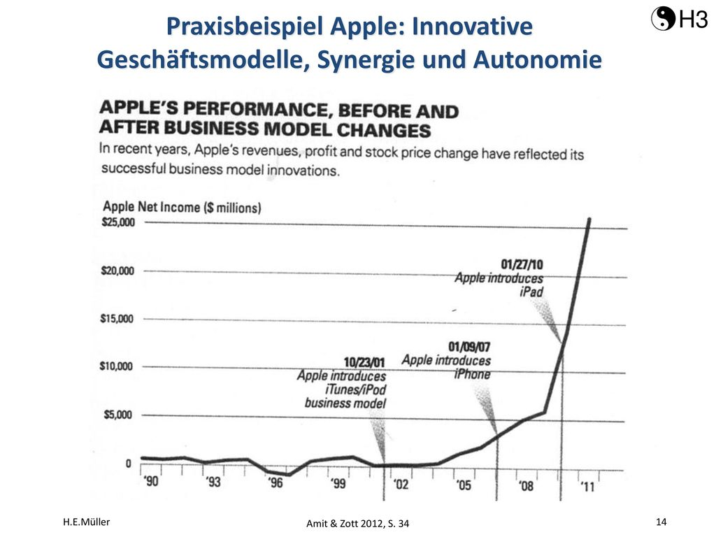 Praxisbeispiel Apple: Innovative Geschäftsmodelle, Synergie und Autonomie